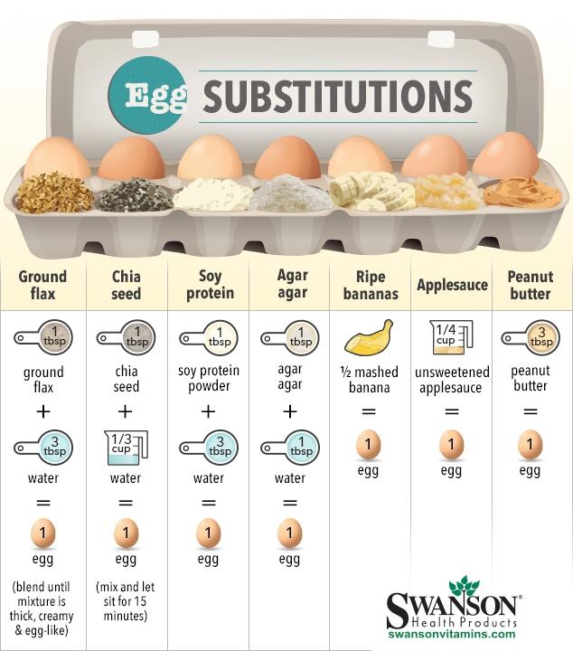 sustitutos de los huevos como remplazar los huevos en la cocina facundo bitsch medicina integral natural 2